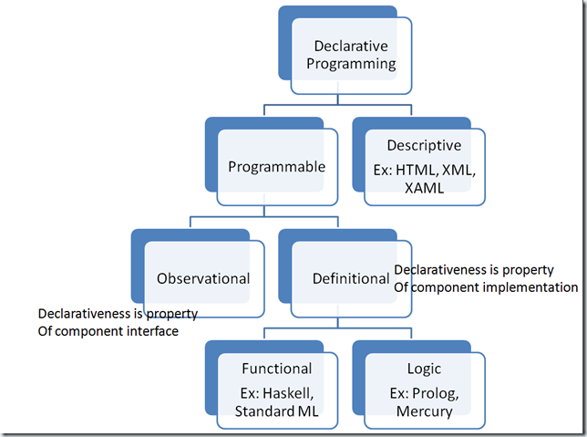 Classification of Declarative Models
