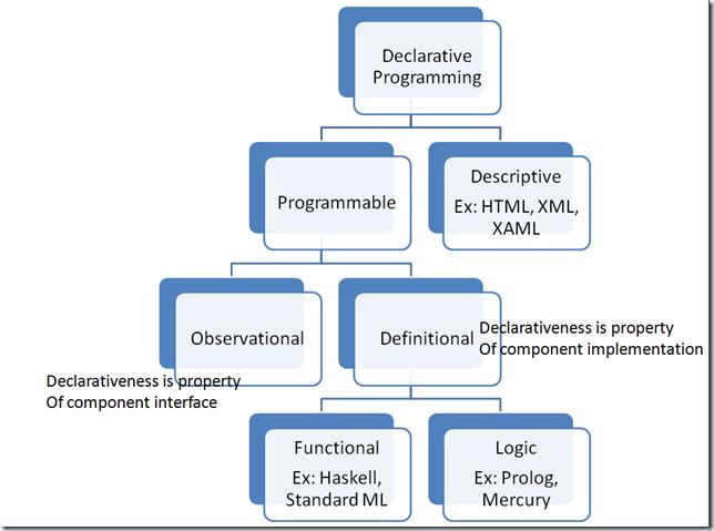 Classification of Declarative Models