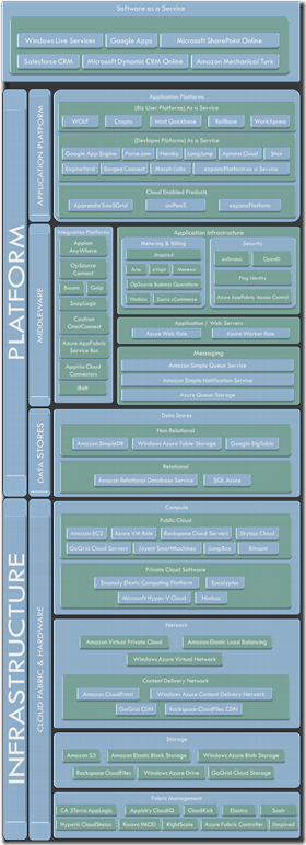 Cloud Vendor Offerings