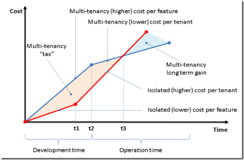 Cost per tenant vs Cost per feature