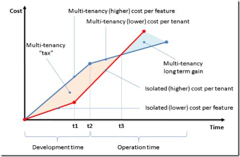 Cost per tenant vs Cost per feature